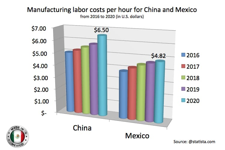 Manufacturing in Mexico, Less Cost Production, Less Cost Labor, www.mexicomanufacturing258.com