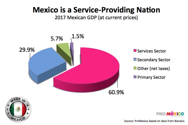 Moving Production in Mexico, Less Cost Production, Less Cost Labor, and enhanced Mexico Supply Chain Development, www.mexicomanufacturing258.com